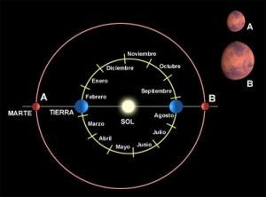Oposición Marte-Tierra