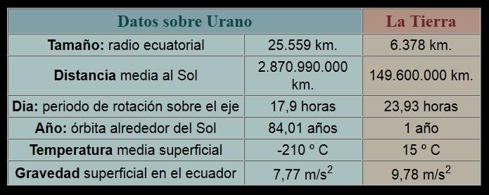 Urano_data